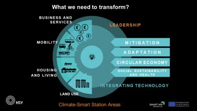 Climate-Smart District - illustration of the concept 1
