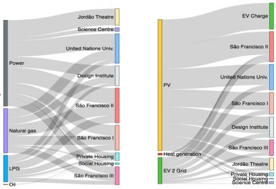 Sankey diagram (before and after interventions)